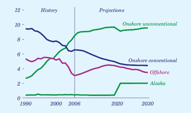 미국 EIA의 국내 가스 생산 전망 : 2008