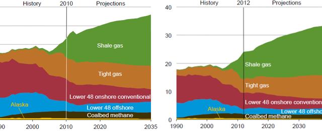 미국 EIA의 국내 가스 생산 전망 : 2012, 2014