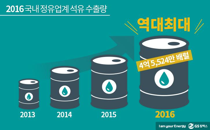 2016 국내 정유업계 석유 수출량