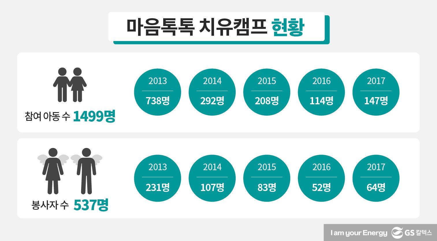 2013년~2017년 동안의 마음톡톡 치유캠프 현황이다. 총 참여아동 수는 1499명, 봉사자 수는 537명을 기록했다.