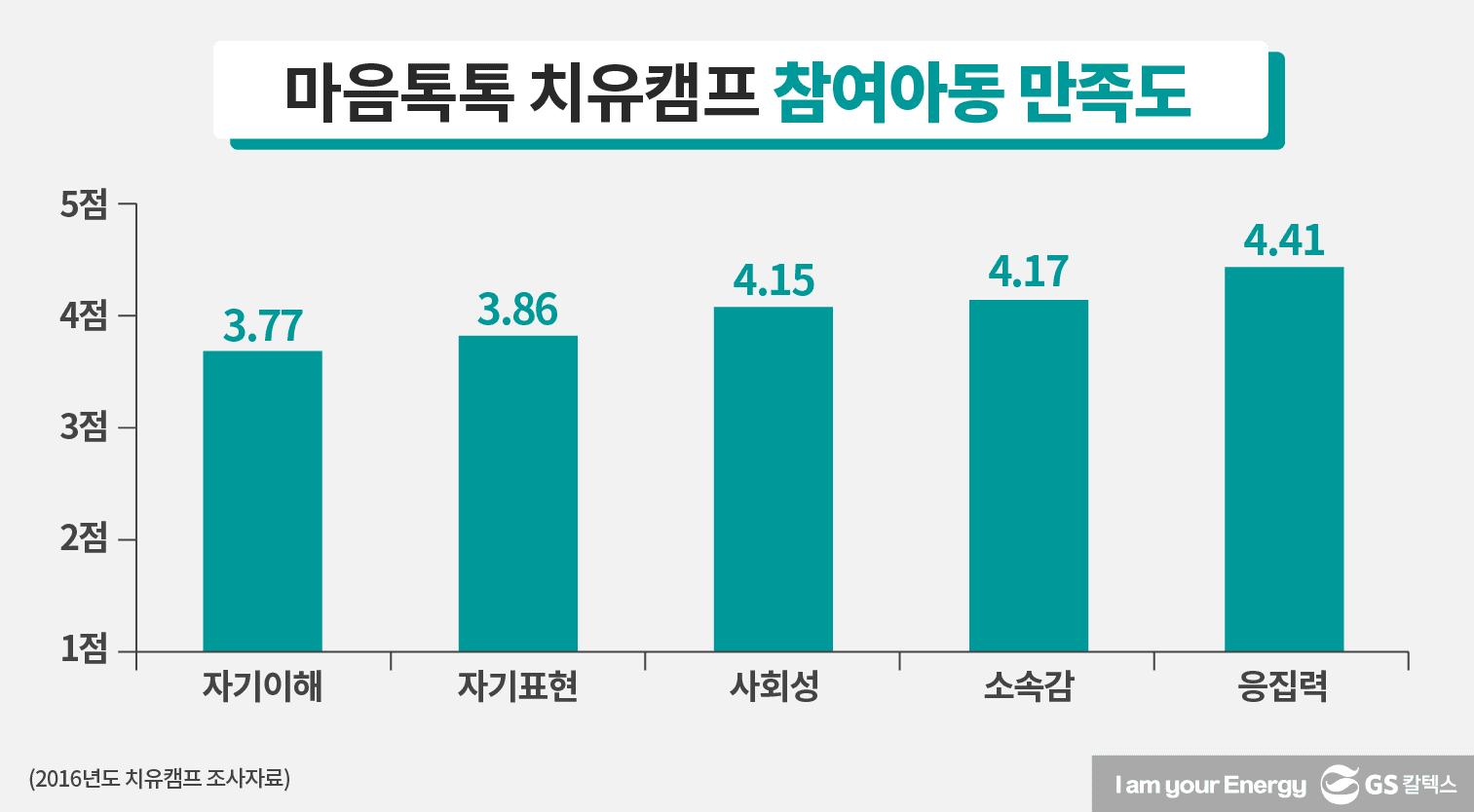 2016년도에 조사한 마음톡톡 치유캠프 참여아동의 만족도 지표다. 5전 만점 척도에서 1) 자기이해 3.77점, 2) 자기표현 3.86점, 3) 사회성 4.15점, 4) 소속감 4.17점, 5) 응집력 4.41점.