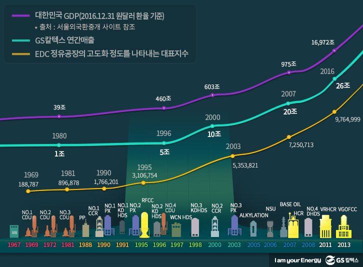대한민국과 함께 성장한 GS칼텍스: 대한민국 GDP, GS칼텍스 연간매출