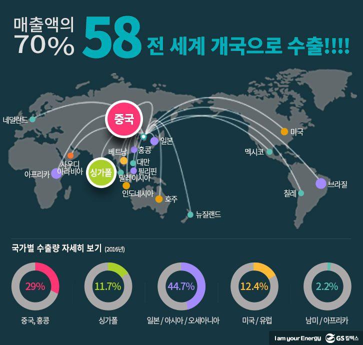 세계 최고의 품질은 경쟁력도 최고! 세계로 수출!: GS칼텍스 매출액의 70% 전 세계 개국으로 수출