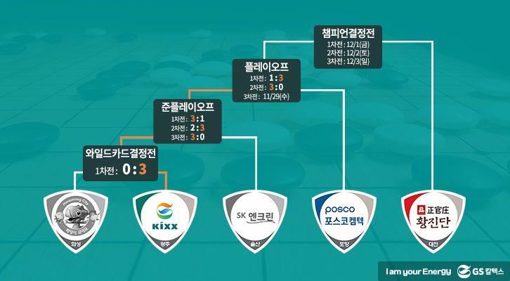 GS칼텍스, 한국바둑리그, Kixx팀, 프로바둑, SK엔크린, 플레이오프