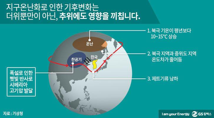 지구온난화, 기후변화, 북극 기온, 시베리아 고기압, 제트기류