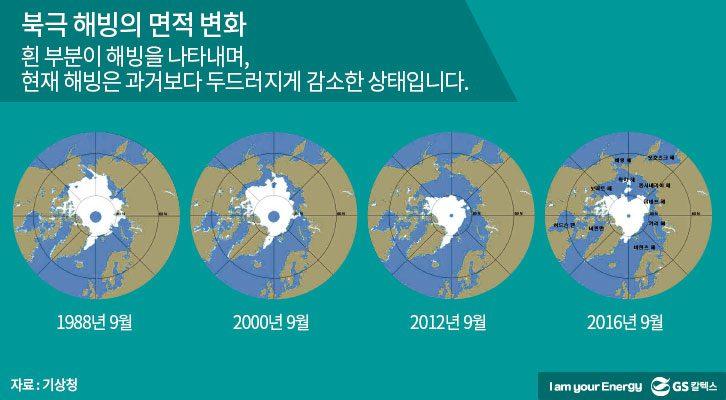 북극 해빙의 면적 변화, 해빙 감소, 지구온난화, 기후변화