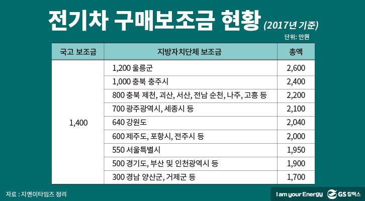 전기차 구매보조금 현황(2017년 기준)