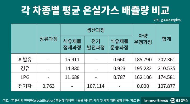 각 차종별 평균 온실가스 배출량 비교