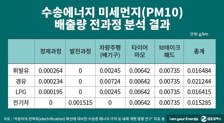 수송에너지 미세먼지 배출량 전과정 분석 결과