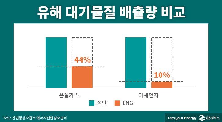 에너지정책, 친환경연료, 친환경에너지, 천연가스발전, LNG, 유해 대기물질 배출량 비교